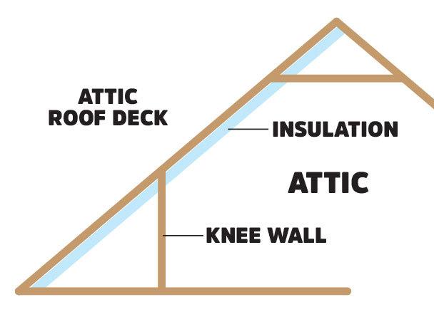 AtticDeckInsulation