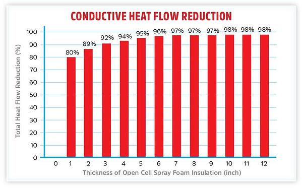 Conductive Heat Flow Reduction