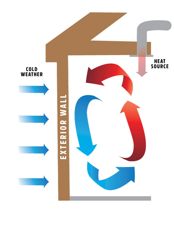 Convective Loop Heat Loss Definition