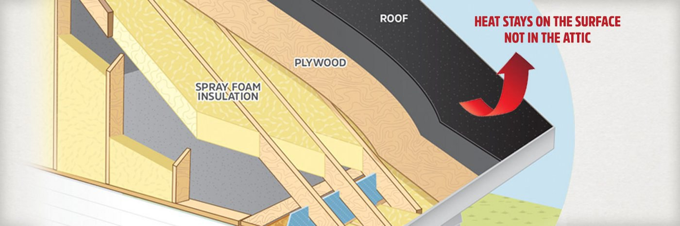 Keep heat on the roof surface with spray foam insulation