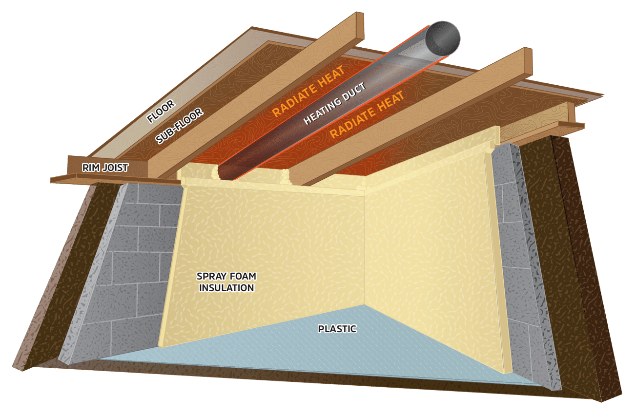What are the Best Insulation Options for New Homes? (Spray