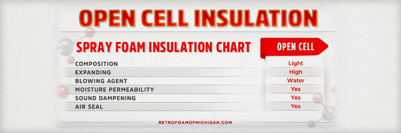 What is Open Cell Spray Foam Insulation? What it's Made of, How it Works, & More