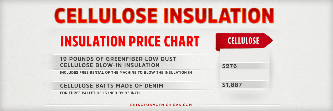 How Much Does Cellulose Insulation Cost?